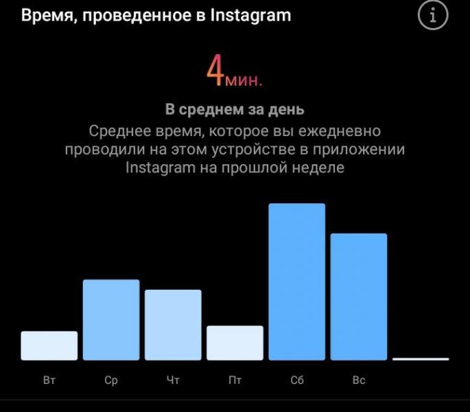 Как посмотреть, сколько вы проводите времени в Instagram?