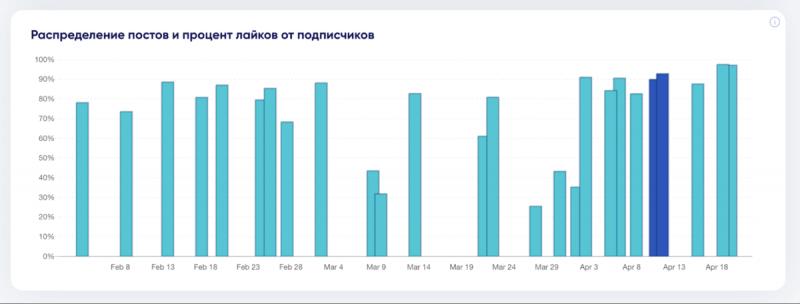 Как найти «годного» блогера для рекламы в Instagram + обзор сервиса trendHERO