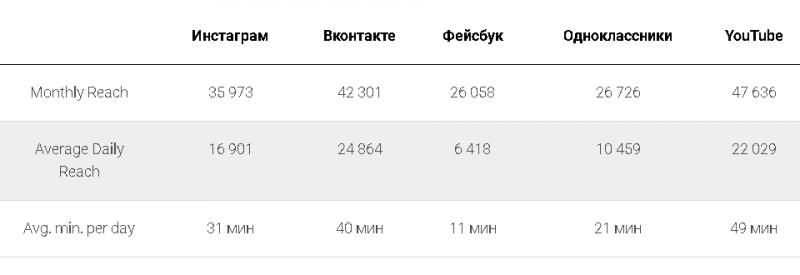 Статистика социальных сетей в России (2020 год)