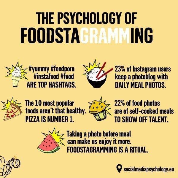 Гастрономическая революция: как Instagram повлиял на то, что мы едим