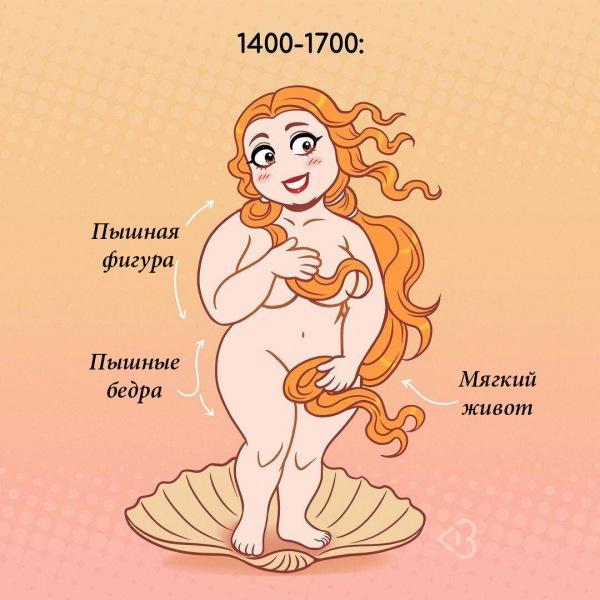 Американская фитоняшка показала в рисунках, как менялась женская фигура на протяжении истории