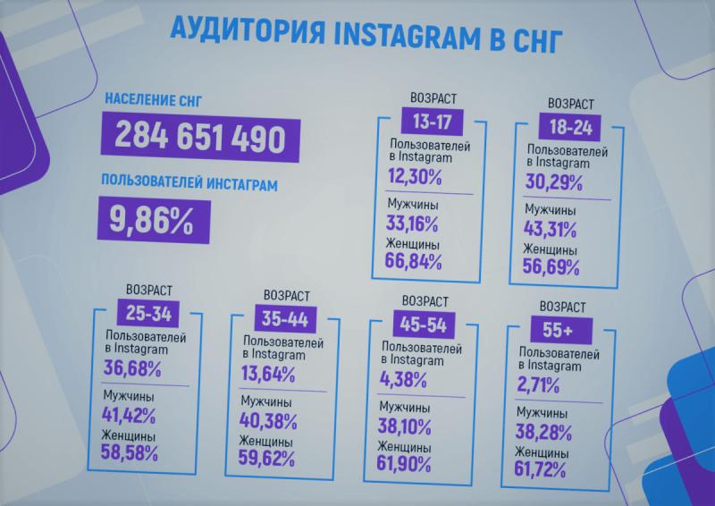 Сколько подписчиков надо в Инстаграм для заработка?